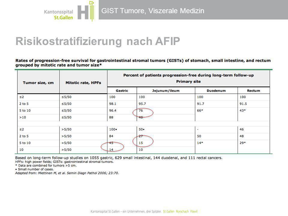 GIST Tumore, Viszerale Medizin Risikostratifizierung nach AFIP