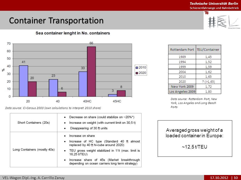 Technische Universität Berlin Schienenfahrwege und Bahnbetrieb Container Transportation VEL-Wagon Dipl.-Ing. A. Carrillo Zanuy17.10.2012| 10 Data sour