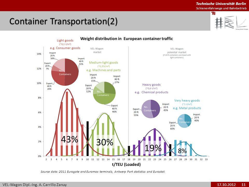 Technische Universität Berlin Schienenfahrwege und Bahnbetrieb Container Transportation(2) VEL-Wagon Dipl.-Ing. A. Carrillo Zanuy17.10.2012 11 Source
