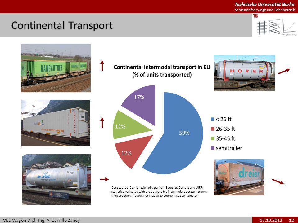 Technische Universität Berlin Schienenfahrwege und Bahnbetrieb Continental Transport VEL-Wagon Dipl.-Ing. A. Carrillo Zanuy17.10.2012 12 Data source: