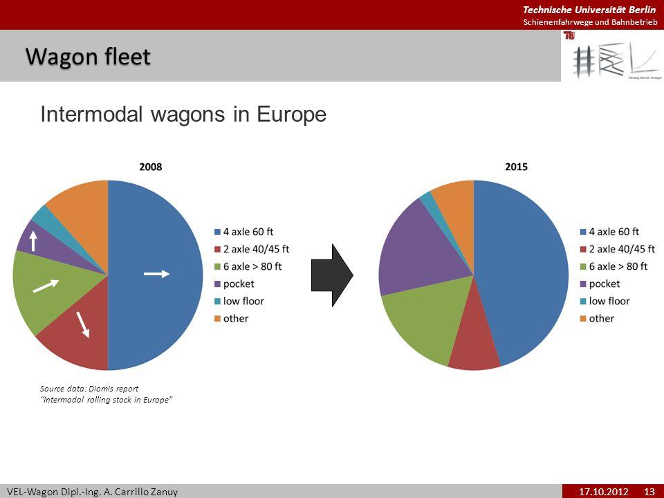 Technische Universität Berlin Schienenfahrwege und Bahnbetrieb Wagon fleet VEL-Wagon Dipl.-Ing. A. Carrillo Zanuy17.10.2012 13 Intermodal wagons in Eu