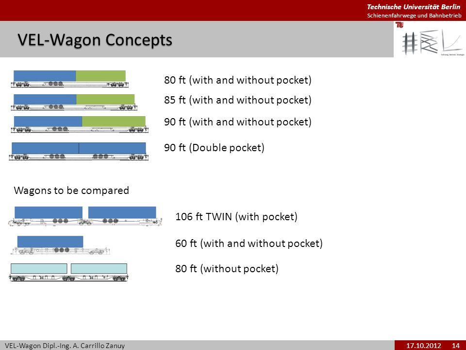 Technische Universität Berlin Schienenfahrwege und Bahnbetrieb VEL-Wagon Concepts VEL-Wagon Dipl.-Ing. A. Carrillo Zanuy17.10.2012 14 80 ft (with and
