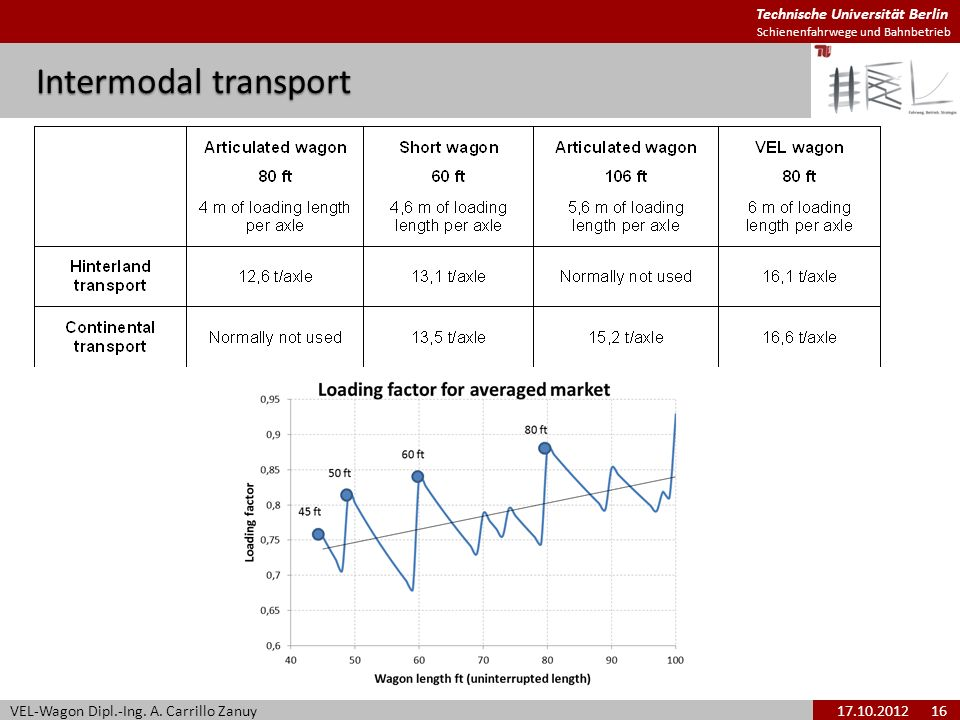 Technische Universität Berlin Schienenfahrwege und Bahnbetrieb Intermodal transport VEL-Wagon Dipl.-Ing. A. Carrillo Zanuy17.10.2012 16