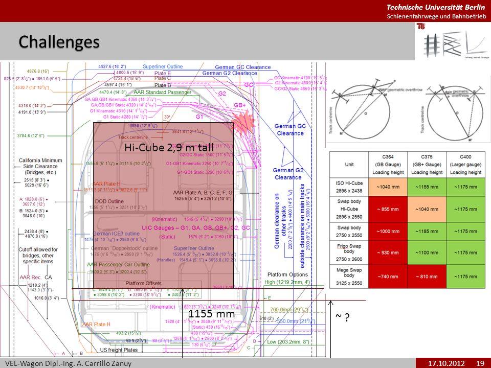Technische Universität Berlin Schienenfahrwege und BahnbetriebChallenges VEL-Wagon Dipl.-Ing. A. Carrillo Zanuy17.10.2012 19 Hi-Cube 2,9 m tall ~ ? 11