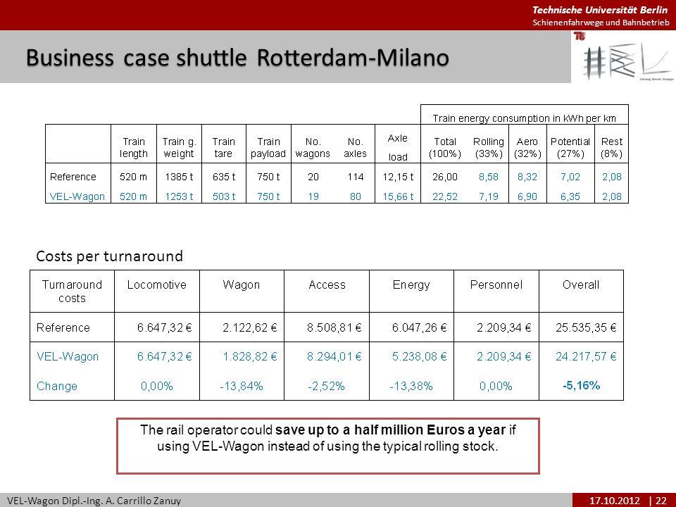 Technische Universität Berlin Schienenfahrwege und Bahnbetrieb Business case shuttle Rotterdam-Milano VEL-Wagon Dipl.-Ing. A. Carrillo Zanuy17.10.2012