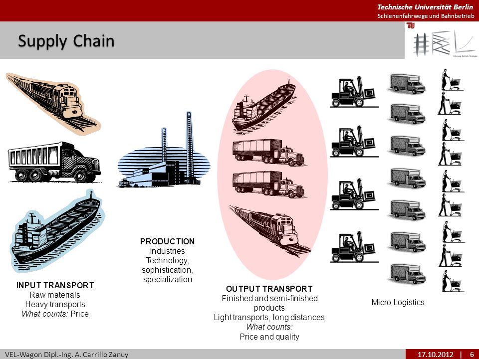 Technische Universität Berlin Schienenfahrwege und Bahnbetrieb Supply Chain VEL-Wagon Dipl.-Ing. A. Carrillo Zanuy17.10.2012| 6 INPUT TRANSPORT Raw ma