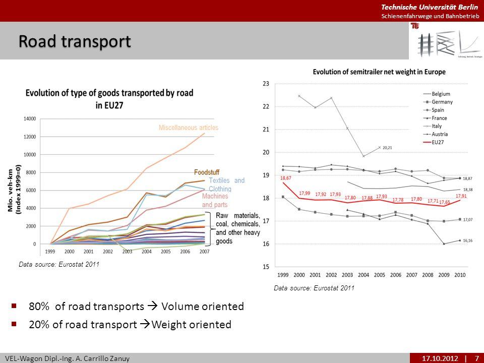 Technische Universität Berlin Schienenfahrwege und Bahnbetrieb Road transport VEL-Wagon Dipl.-Ing. A. Carrillo Zanuy17.10.2012| 7 80% of road transpor