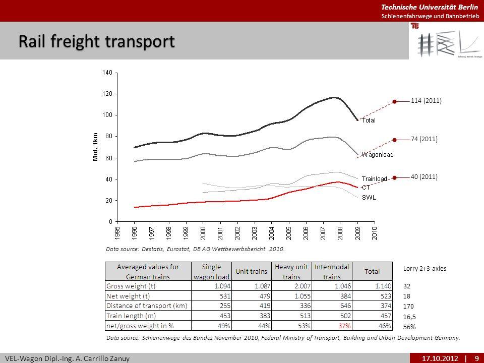 Technische Universität Berlin Schienenfahrwege und Bahnbetrieb Rail freight transport VEL-Wagon Dipl.-Ing. A. Carrillo Zanuy17.10.2012| 9 Data source: