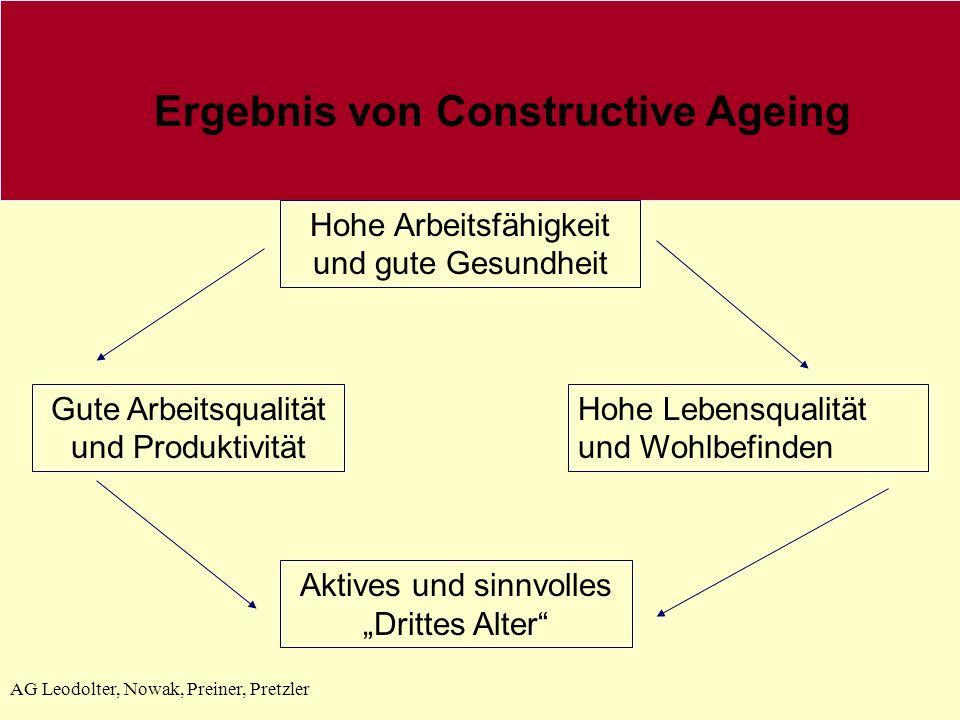 AG Leodolter, Nowak, Preiner, Pretzler Ergebnis von Constructive Ageing Hohe Arbeitsfähigkeit und gute Gesundheit Aktives und sinnvolles Drittes Alter Gute Arbeitsqualität und Produktivität Hohe Lebensqualität und Wohlbefinden