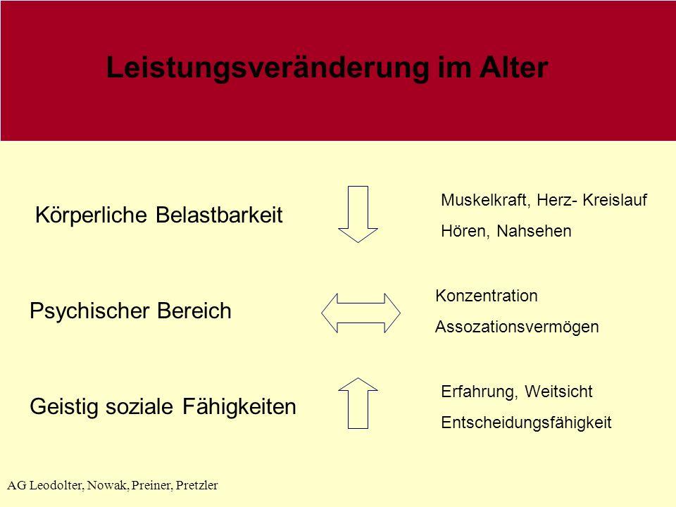 AG Leodolter, Nowak, Preiner, Pretzler Leistungsveränderung im Alter Körperliche Belastbarkeit Psychischer Bereich Geistig soziale Fähigkeiten Muskelk