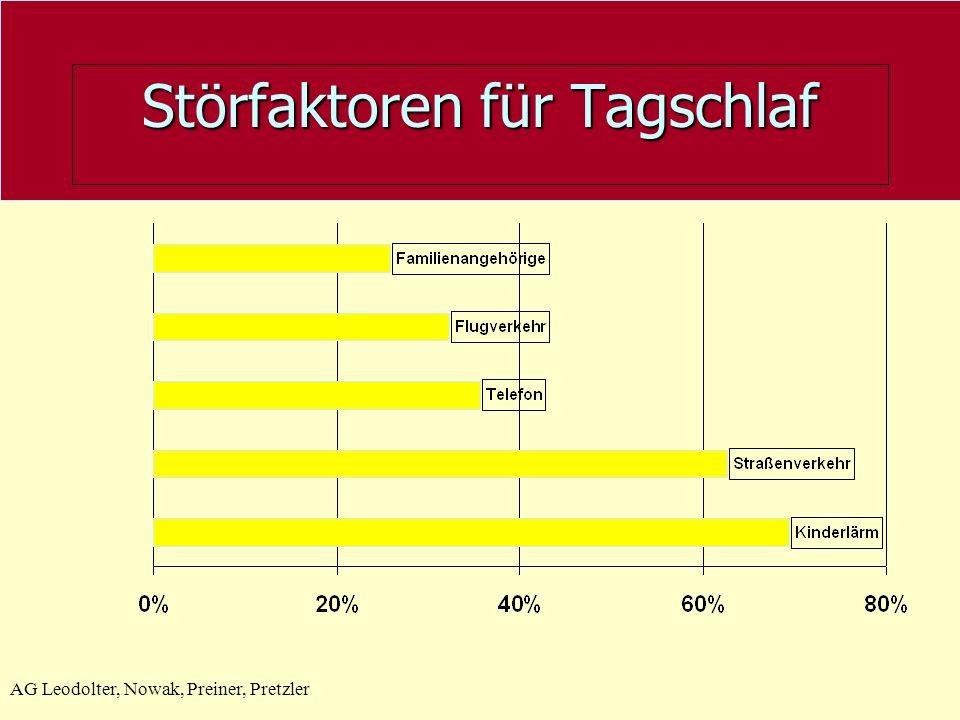AG Leodolter, Nowak, Preiner, Pretzler Störfaktoren für Tagschlaf