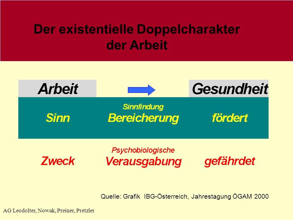 AG Leodolter, Nowak, Preiner, Pretzler Der existentielle Doppelcharakter der Arbeit Quelle: Grafik IBG-Österreich, Jahrestagung ÖGAM 2000