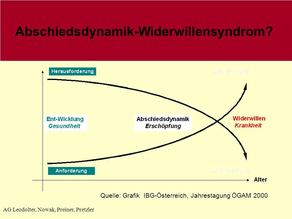 AG Leodolter, Nowak, Preiner, Pretzler Abschiedsdynamik-Widerwillensyndrom? Quelle: Grafik IBG-Österreich, Jahrestagung ÖGAM 2000