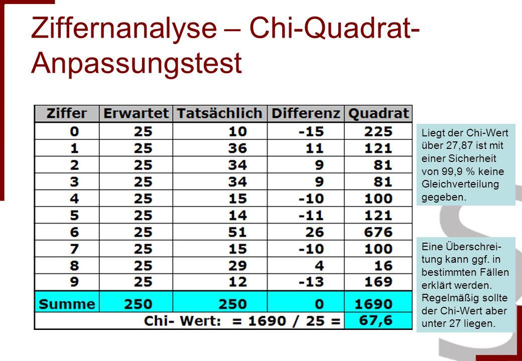 Ziffernanalyse – Chi-Quadrat- Anpassungstest Liegt der Chi-Wert über 27,87 ist mit einer Sicherheit von 99,9 % keine Gleichverteilung gegeben.
