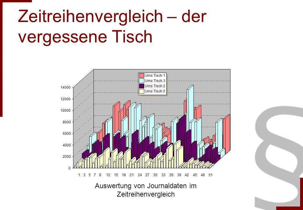 Zeitreihenvergleich – der vergessene Tisch Auswertung von Journaldaten im Zeitreihenvergleich