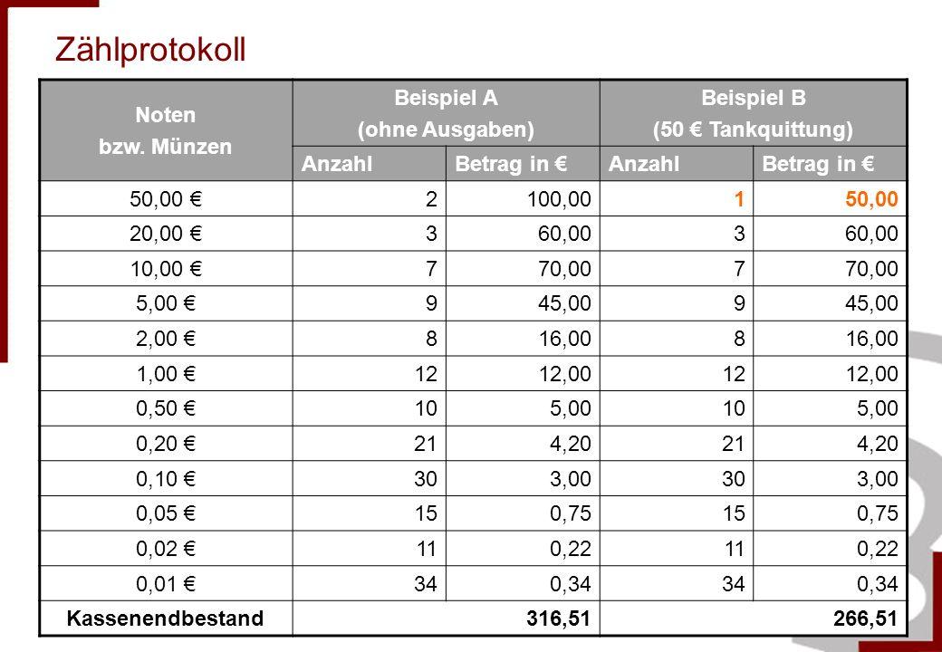 Zählprotokoll Noten bzw. Münzen Beispiel A (ohne Ausgaben) Beispiel B (50 Tankquittung) AnzahlBetrag in AnzahlBetrag in 50,00 2100,00150,00 20,00 360,