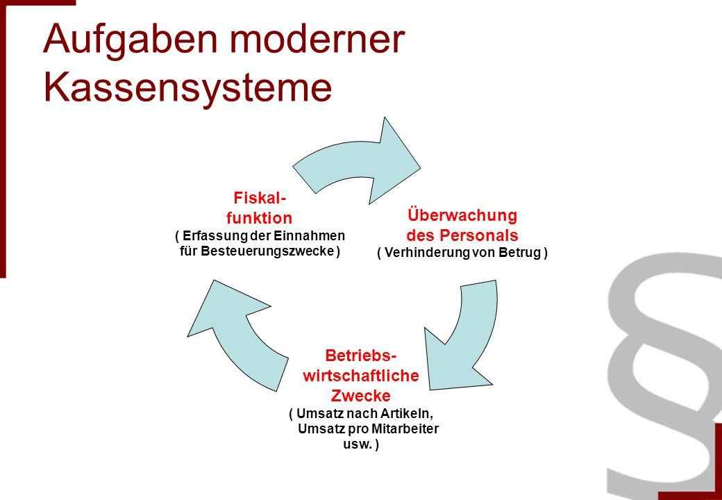 Aufgaben moderner Kassensysteme Überwachung des Personals ( Verhinderung von Betrug ) Betriebs- wirtschaftliche Zwecke ( Umsatz nach Artikeln, Umsatz pro Mitarbeiter usw.