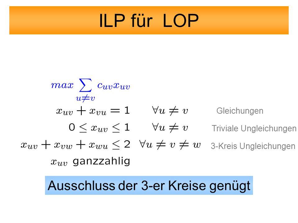 ILP für LOP 3-Kreis Ungleichungen Triviale Ungleichungen Gleichungen Ausschluss der 3-er Kreise genügt