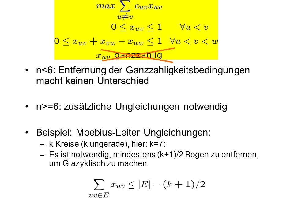 n<6: Entfernung der Ganzzahligkeitsbedingungen macht keinen Unterschied n>=6: zusätzliche Ungleichungen notwendig Beispiel: Moebius-Leiter Ungleichung