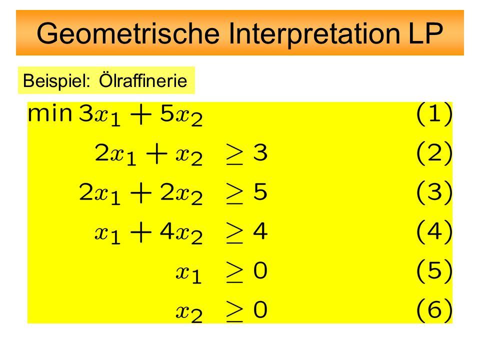 x y (0.882,0.706) Objective = 0.9 x + 0.73 y = 40 million Objective = 30 million Feasible Solutions Objective = 0.9 * 0.882 + 0.73 * 0.706 = 13.1 million (0,6) (1,0) Constraint 1 (0,1) (3,0) Constraint 2 (0,1.5) (2,0) Constraint 3 A Graphical Solution (0,0) Maximize 0.90 x + 0.73 y (OBJECTIVE) Subject To Constraint 1: 0.42 x + 0.07 y <= 4200000 Constraint 2: 0.13 x + 0.39 y <= 3900000 Constraint 3: 0.35 x + 0.44 y <= 7000000 x >= 0 y >= 0