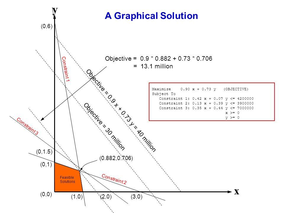Geometrische Interpretation LOP