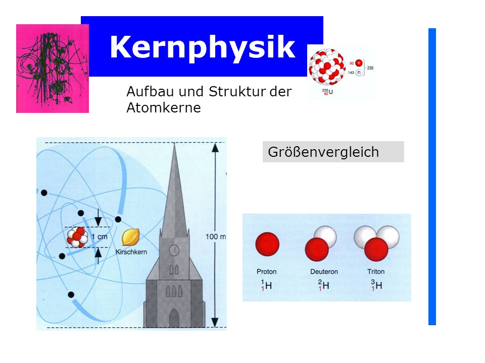 Kernphysik Aufbau und Struktur der Atomkerne Jeder Atomkern ist aus Z positiv geladenen Protonen und N neutralen Neutronen aufgebaut.