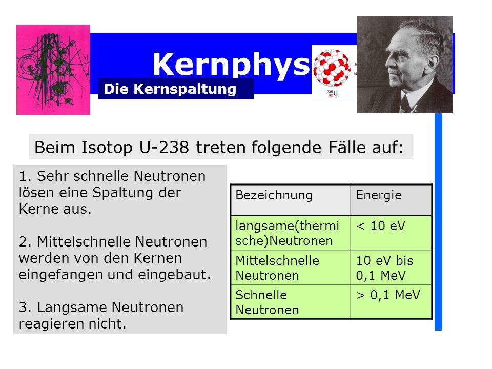 Kernphysik Die Kernspaltung 1. Sehr schnelle Neutronen lösen eine Spaltung der Kerne aus. 2. Mittelschnelle Neutronen werden von den Kernen eingefange