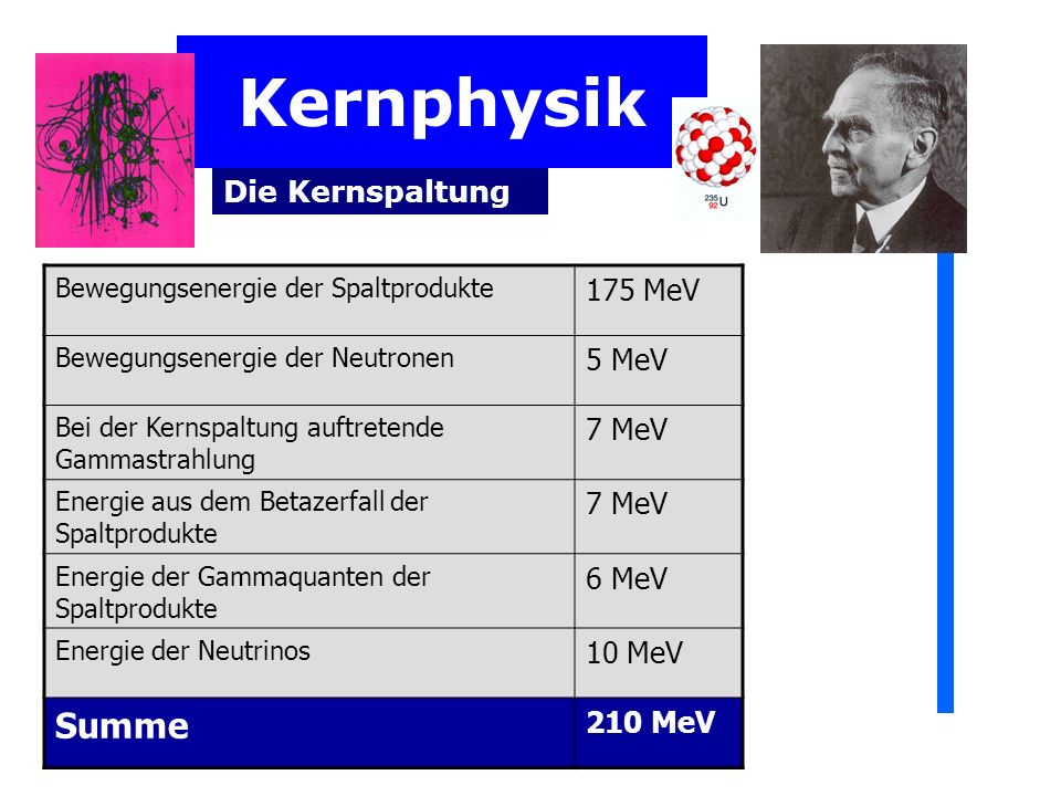 Kernphysik Die Kernspaltung Bewegungsenergie der Spaltprodukte 175 MeV Bewegungsenergie der Neutronen 5 MeV Bei der Kernspaltung auftretende Gammastrahlung 7 MeV Energie aus dem Betazerfall der Spaltprodukte 7 MeV Energie der Gammaquanten der Spaltprodukte 6 MeV Energie der Neutrinos 10 MeV Summe 210 MeV