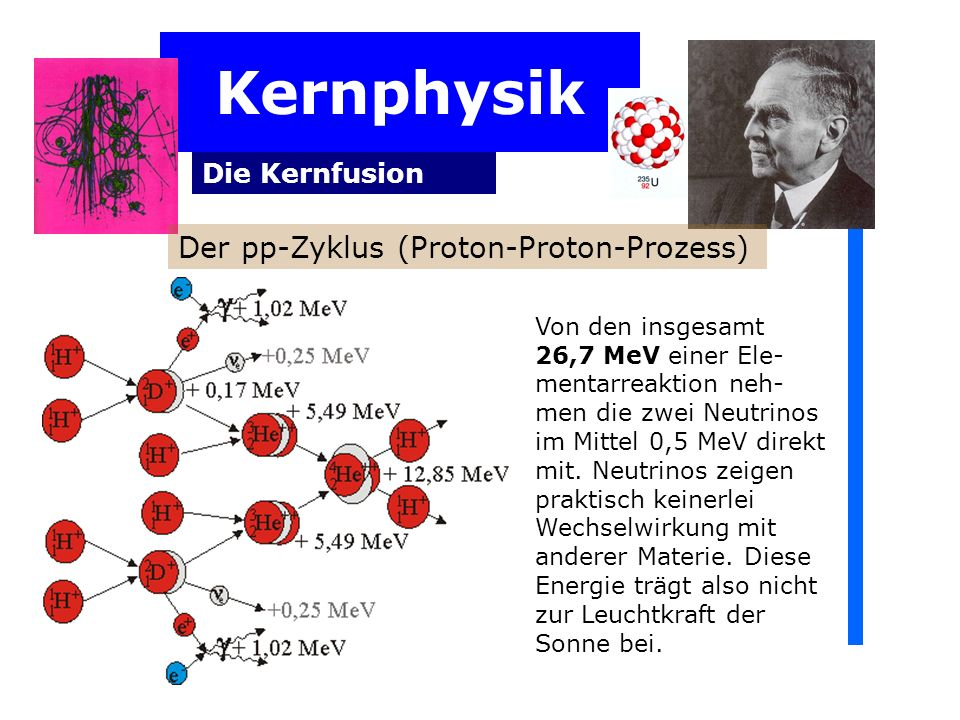 Kernphysik Die Kernfusion Von den insgesamt 26,7 MeV einer Ele- mentarreaktion neh- men die zwei Neutrinos im Mittel 0,5 MeV direkt mit.