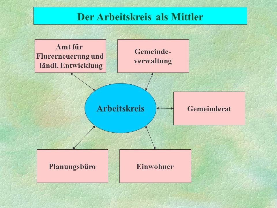 Arbeitskreis PlanungsbüroEinwohner Gemeinderat Gemeinde- verwaltung Amt für Flurerneuerung und ländl. Entwicklung Der Arbeitskreis als Mittler