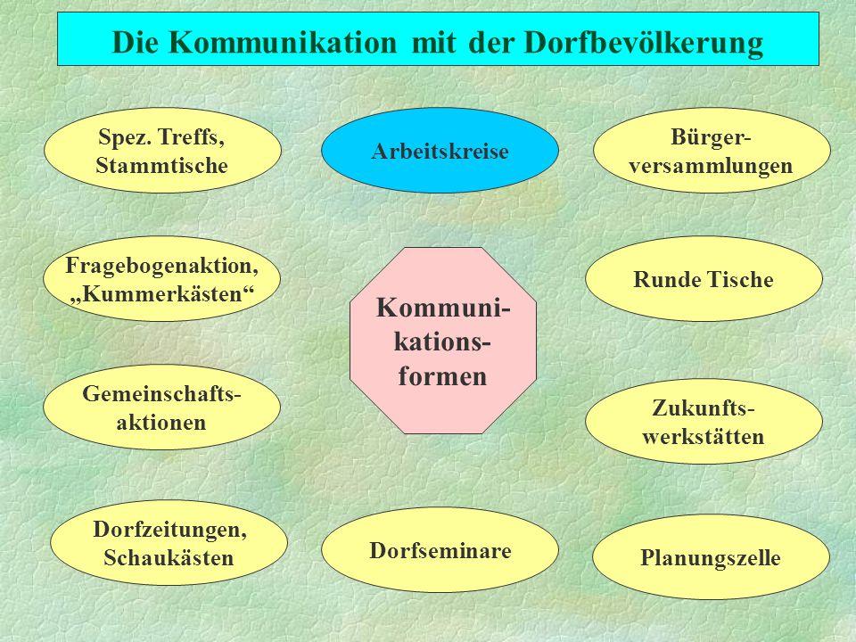 Die Kommunikation mit der Dorfbevölkerung Kommuni- kations- formen Runde Tische Fragebogenaktion, Kummerkästen Dorfseminare Planungszelle Bürger- versammlungen Arbeitskreise Spez.