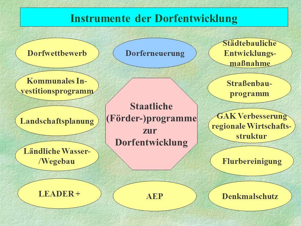 Instrumente der Dorfentwicklung Staatliche (Förder-)programme zur Dorfentwicklung Straßenbau- programm Kommunales In- vestitionsprogramm AEPDenkmalsch