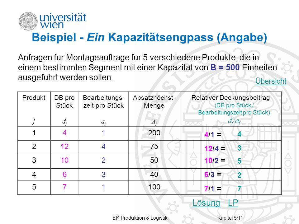 EK Produktion & LogistikKapitel 5/11 Beispiel - Ein Kapazitätsengpass (Angabe) Anfragen für Montageaufträge für 5 verschiedene Produkte, die in einem