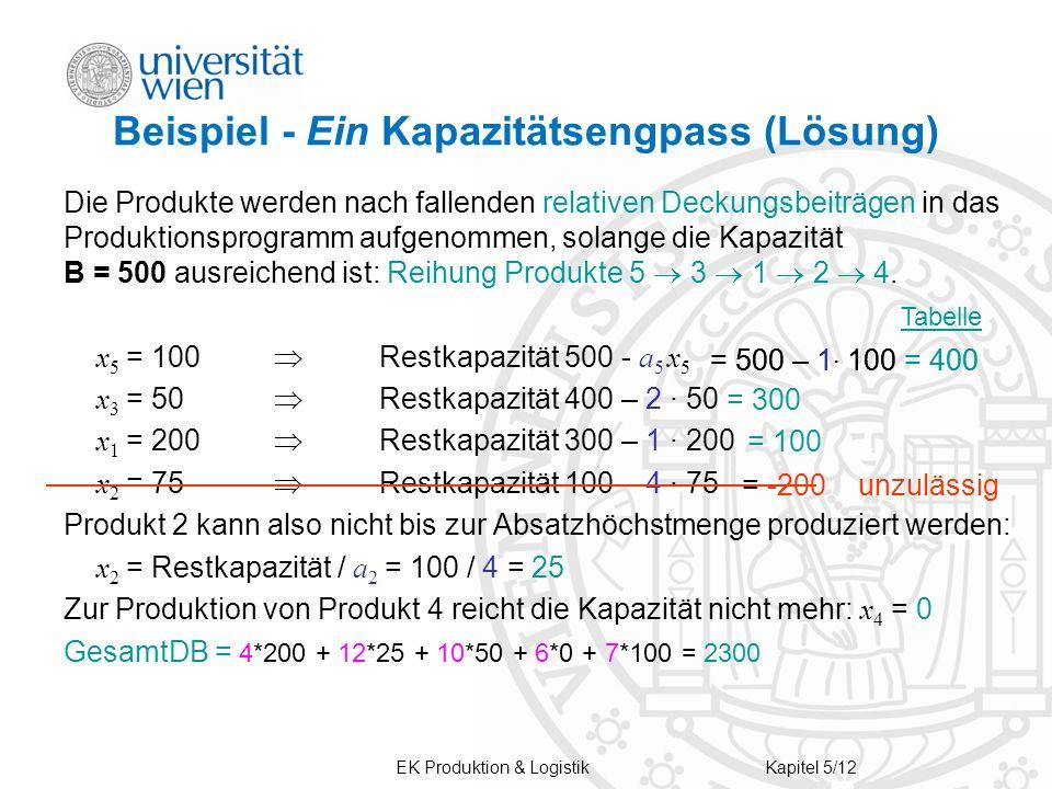 EK Produktion & LogistikKapitel 5/12 Beispiel - Ein Kapazitätsengpass (Lösung) Die Produkte werden nach fallenden relativen Deckungsbeiträgen in das P