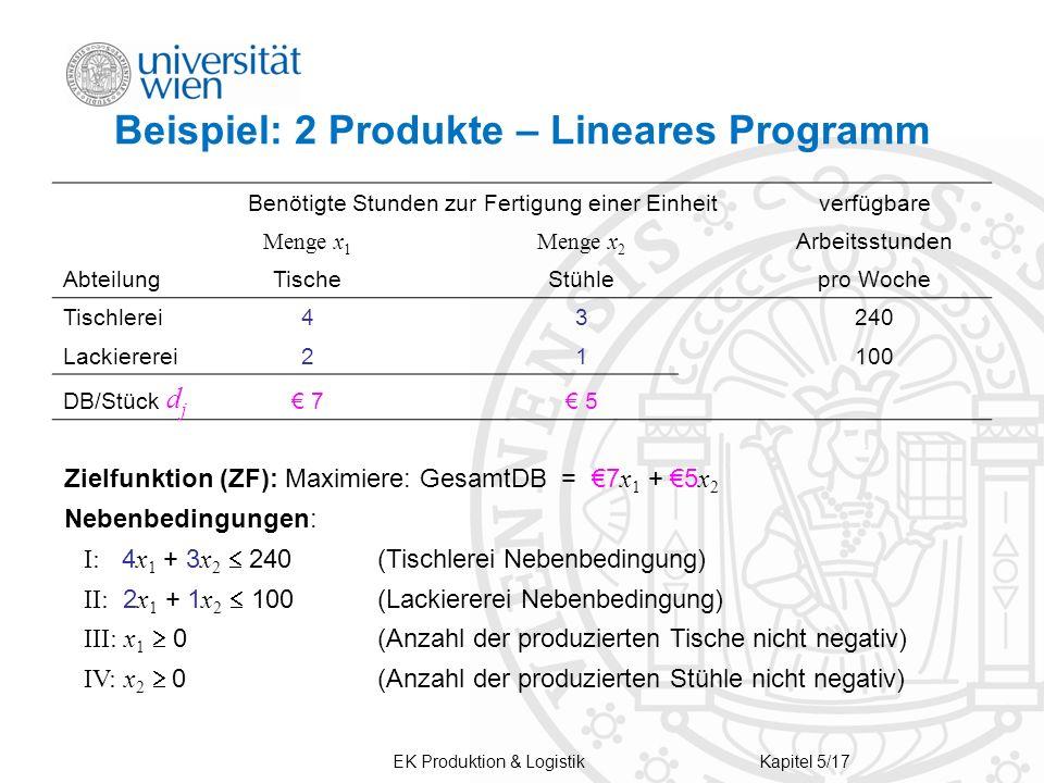 EK Produktion & LogistikKapitel 5/17 Beispiel: 2 Produkte – Lineares Programm Benötigte Stunden zur Fertigung einer Einheitverfügbare Menge x 1 Menge