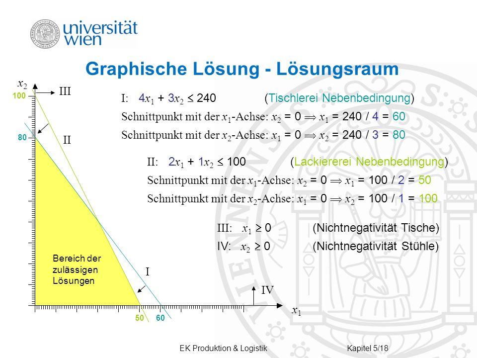 EK Produktion & LogistikKapitel 5/18 Graphische Lösung - Lösungsraum IV I II III x1x1 x2x2 6050 100 80 Bereich der zulässigen Lösungen I: 4 x 1 + 3 x
