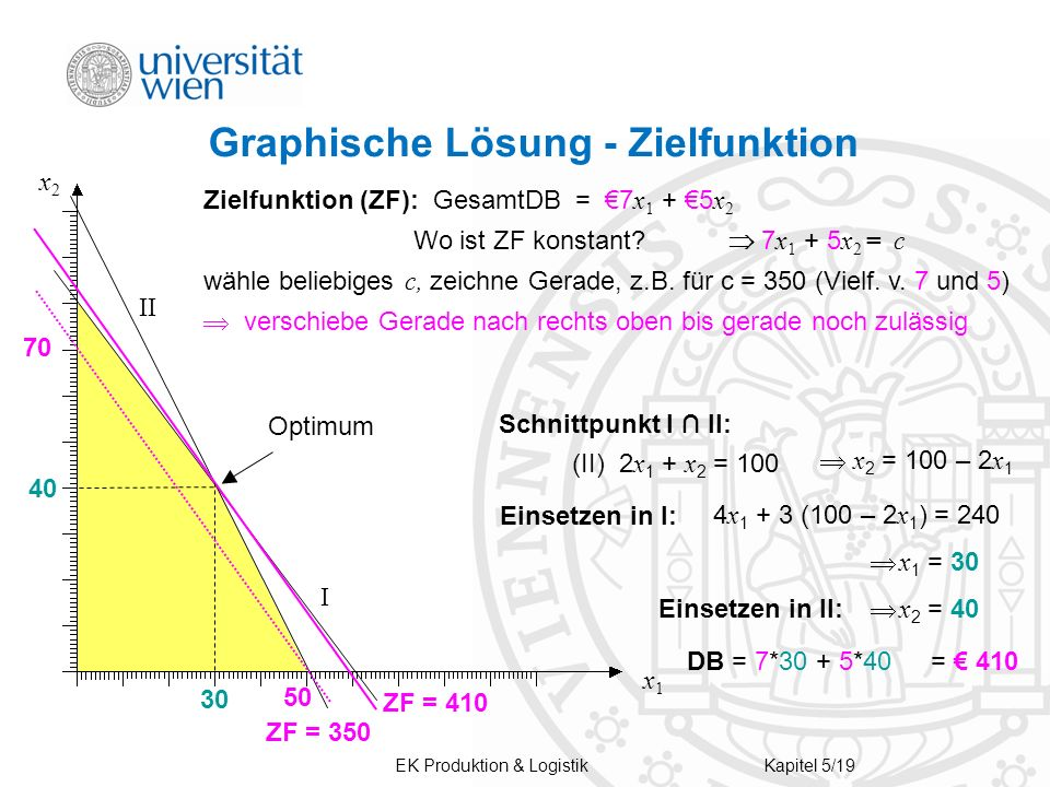 EK Produktion & LogistikKapitel 5/19 Graphische Lösung - Zielfunktion ZF = 410 I II x1x1 x2x2 Optimum Schnittpunkt I II: (II) 2 x 1 + x 2 = 100 x 2 =