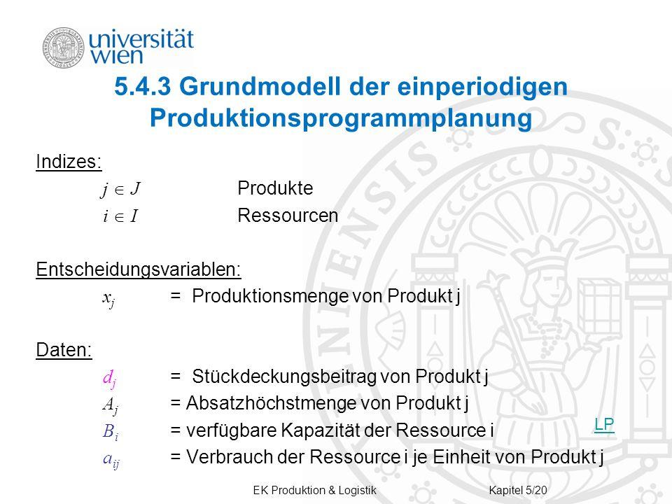 EK Produktion & LogistikKapitel 5/20 5.4.3 Grundmodell der einperiodigen Produktionsprogrammplanung Indizes: j J Produkte i I Ressourcen Entscheidungs