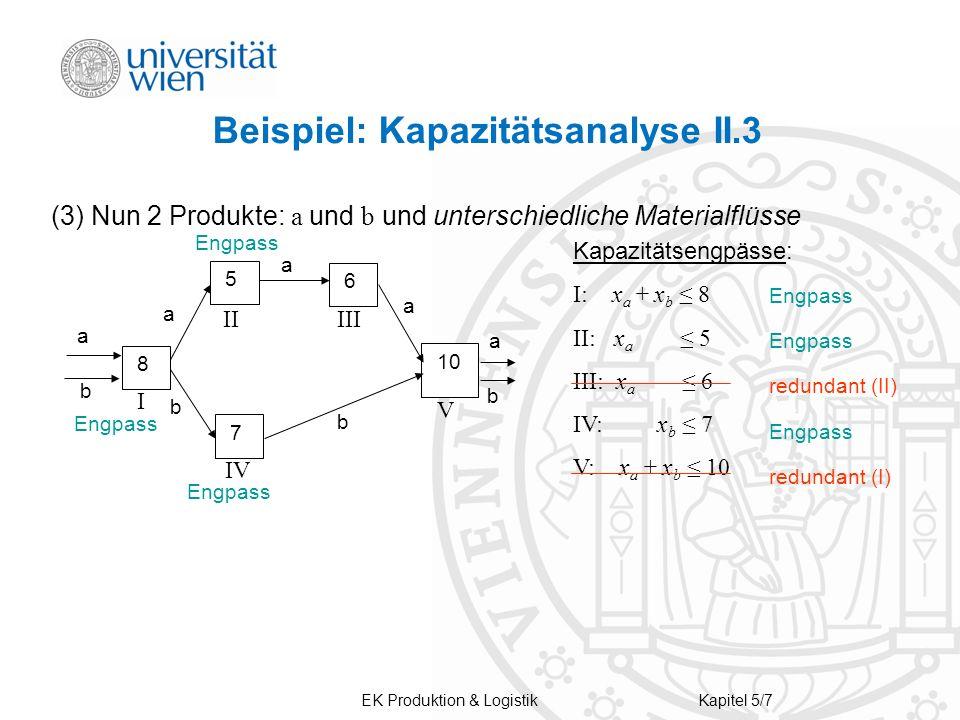 EK Produktion & LogistikKapitel 5/7 (3) Nun 2 Produkte: a und b und unterschiedliche Materialflüsse 10 6 5 7 8 a a a a a b b b b Kapazitätsengpässe: I