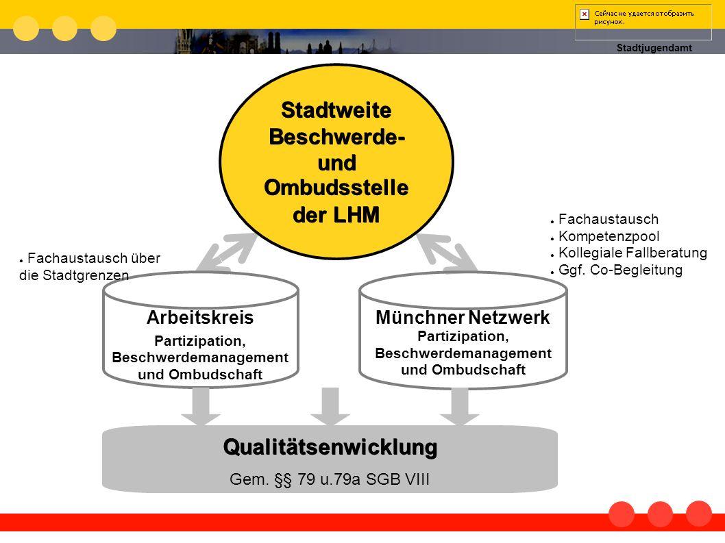 Stadtjugendamt Qualitätsenwicklung Gem. §§ 79 u.79a SGB VIII Fachaustausch Kompetenzpool Kollegiale Fallberatung Ggf. Co-Begleitung Münchner Netzwerk