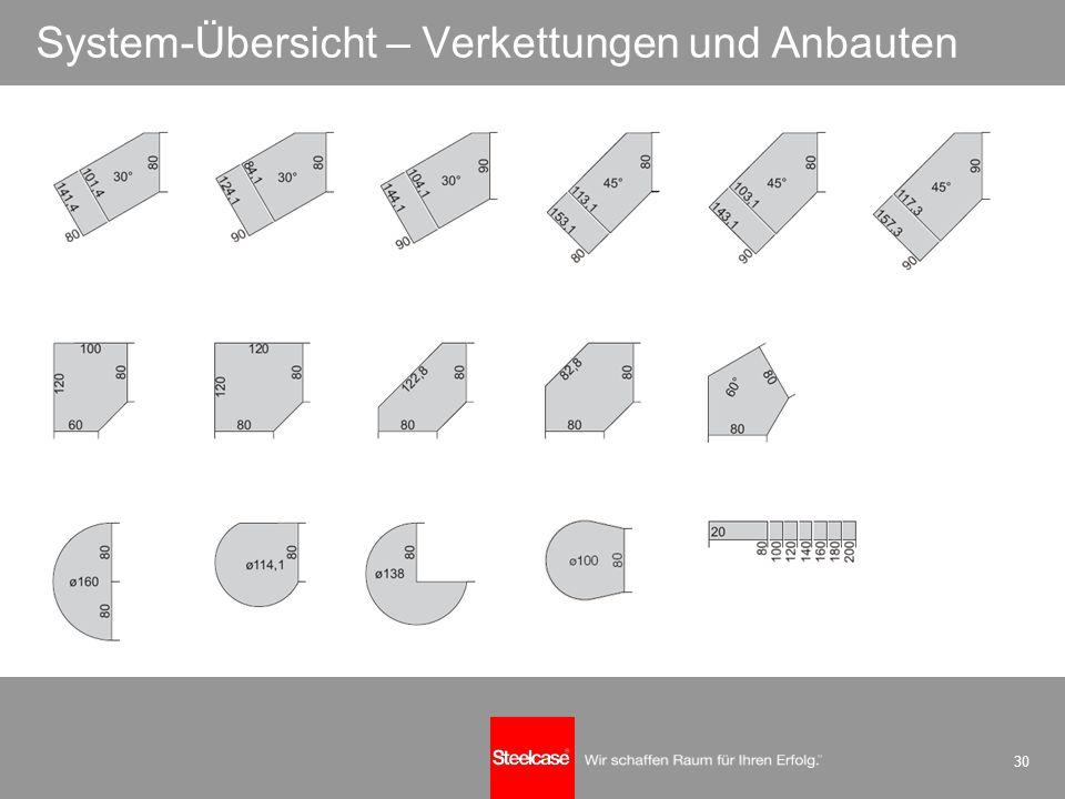 30 System-Übersicht – Verkettungen und Anbauten