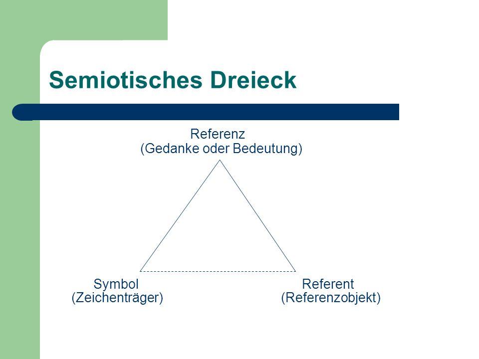 Semiotisches Dreieck Referenz (Gedanke oder Bedeutung) Symbol Referent (Zeichenträger) (Referenzobjekt)