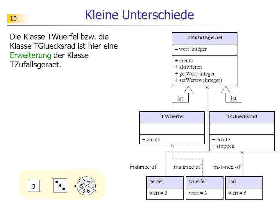 10 Kleine Unterschiede TZufallsgeraet – wert: integer + create + aktivieren + getWert: integer + setWert(w: integer) TWuerfel + create TGluecksrad + create + stoppen 6 1 4 3 2 5 3 geraetwuerfelrad wert = 3 wert = 5 instance of ist instance of Die Klasse TWuerfel bzw.