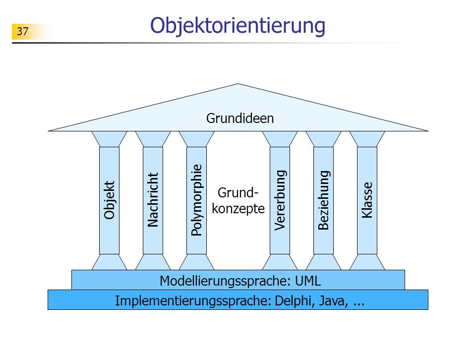 37 Objektorientierung Grundideen ObjektNachrichtBeziehungKlasse Modellierungssprache: UML Implementierungssprache: Delphi, Java,...