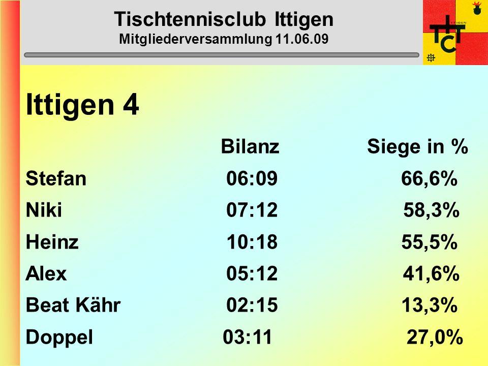 Tischtennisclub Ittigen Mitgliederversammlung 11.06.09 Ittigen 4 (5.