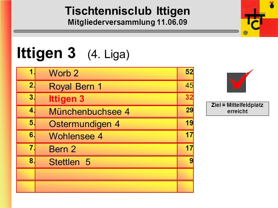 Tischtennisclub Ittigen Mitgliederversammlung 11.06.09 Ittigen 3 (4.