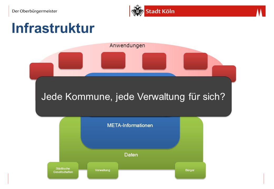 Infrastruktur Daten META-Informationen DKAN Anwendungen CMSCMS CMSCMS Bürger Verwaltung Städtische Gesellschaften Jede Kommune, jede Verwaltung für si
