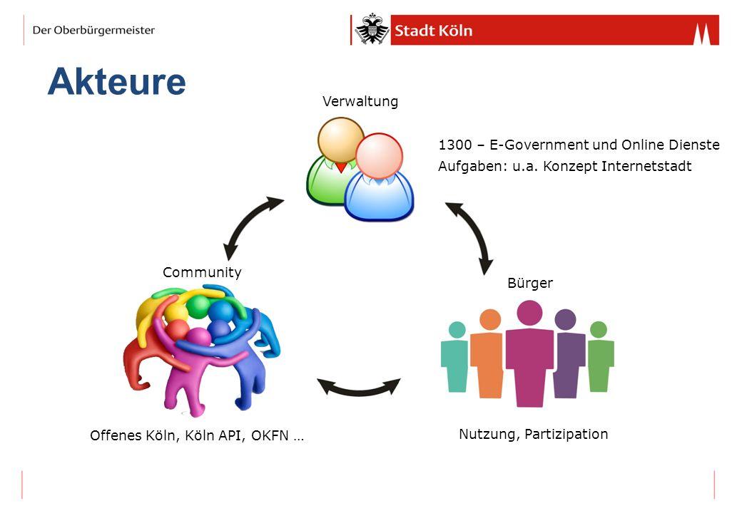Akteure Verwaltung 1300 – E-Government und Online Dienste Aufgaben: u.a. Konzept Internetstadt Community Offenes Köln, Köln API, OKFN … Bürger Nutzung