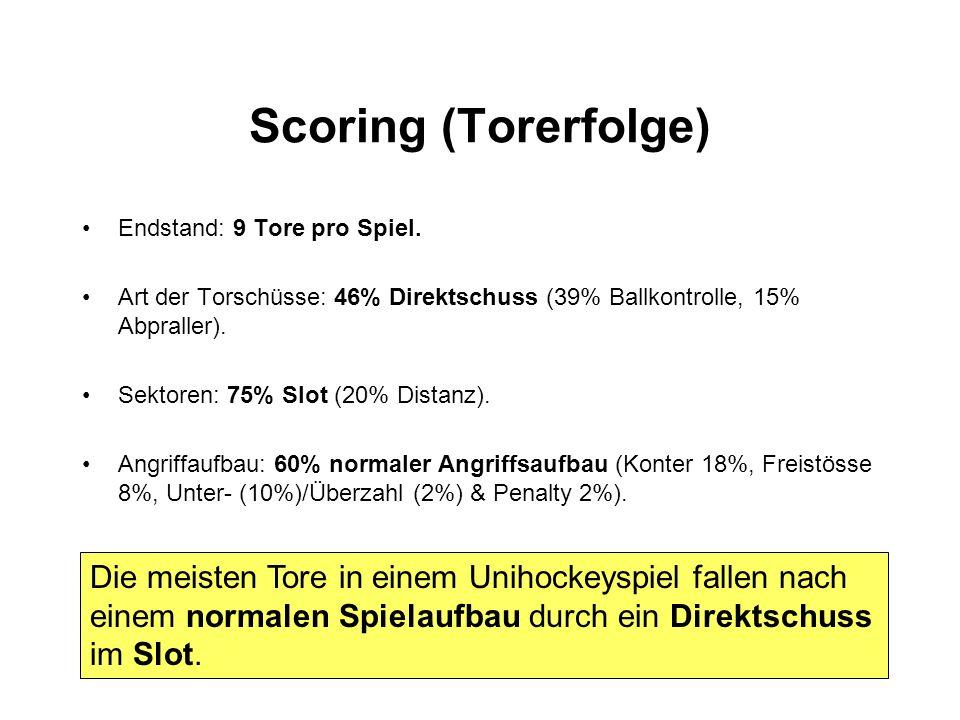 Scoring (Torerfolge) Endstand: 9 Tore pro Spiel. Art der Torschüsse: 46% Direktschuss (39% Ballkontrolle, 15% Abpraller). Sektoren: 75% Slot (20% Dist
