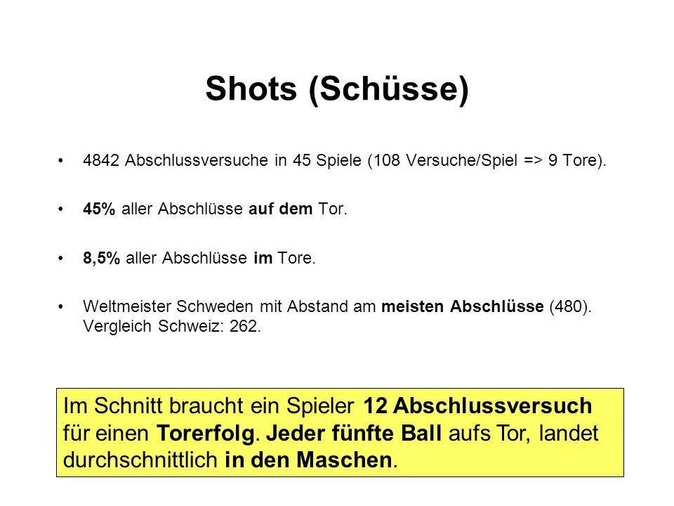 Shots (Schüsse) 4842 Abschlussversuche in 45 Spiele (108 Versuche/Spiel => 9 Tore). 45% aller Abschlüsse auf dem Tor. 8,5% aller Abschlüsse im Tore. W